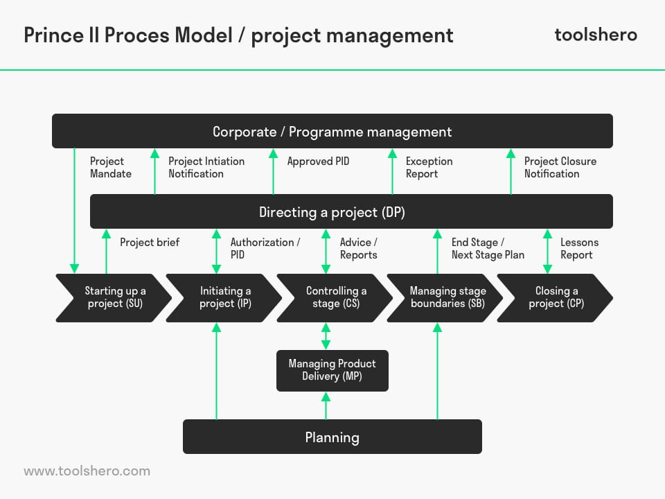 Prince 2 process model - toolshero