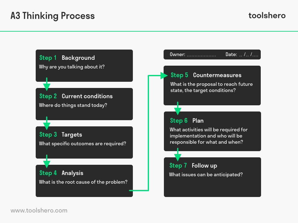 A3 problem solving process - toolshero