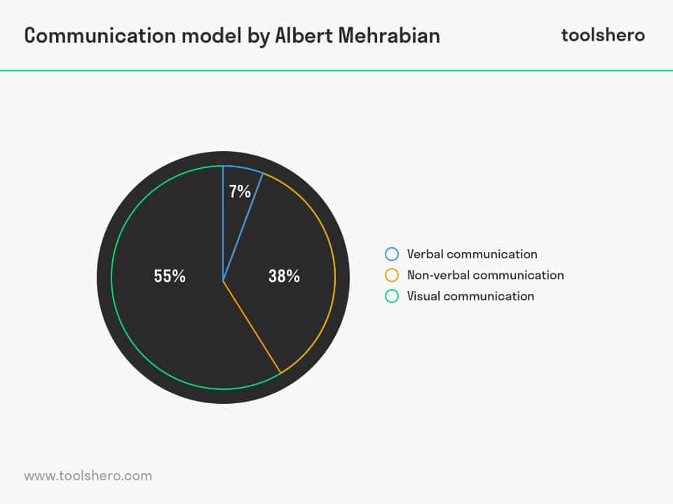 7 38 55 rule of Communication by Albert Mehrabian - toolshero