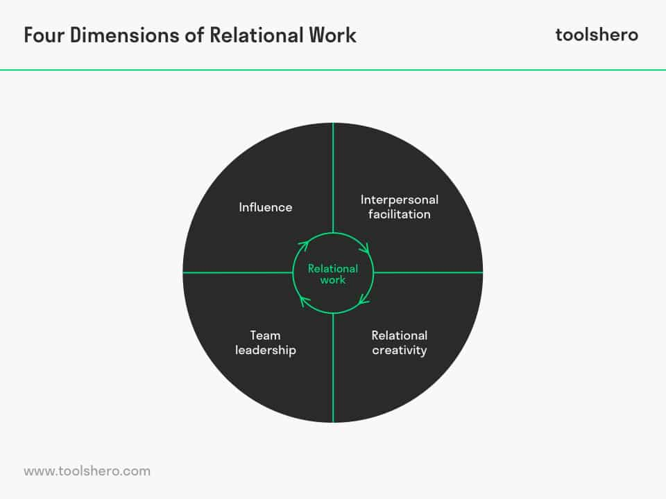 Four dimensions of relational work - toolshero