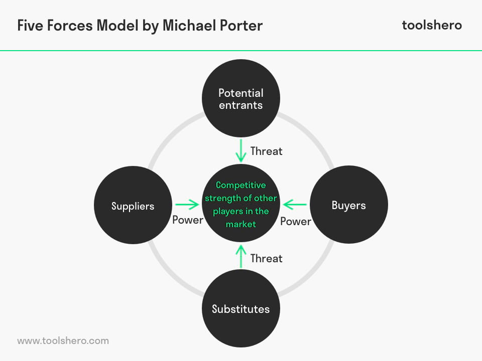 Porters five forces model explained, template and definition - toolshero