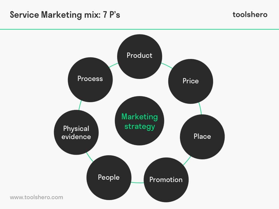 Service Marketing (7P) booms and Bitner - toolshero