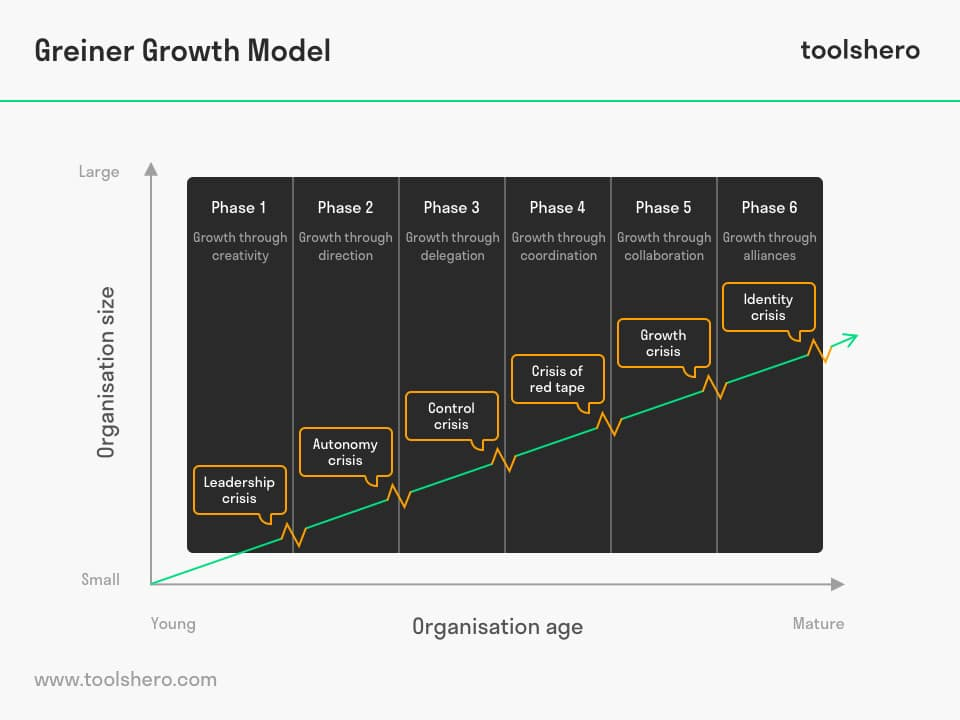 Greiner Growth Model - toolshero