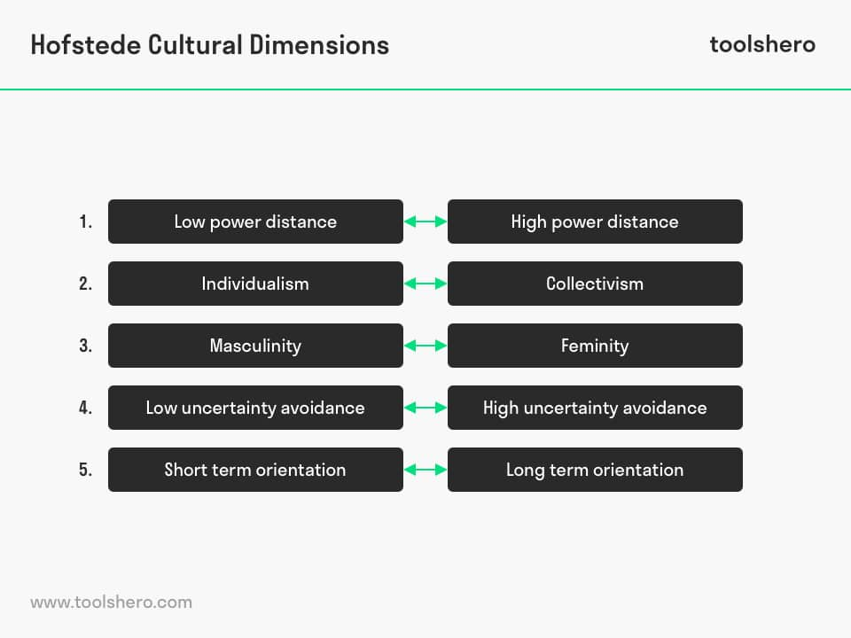 Overcoming cultural barriers to change, Hofstede Cultural Dimensions by Geert Hofstede - toolshero