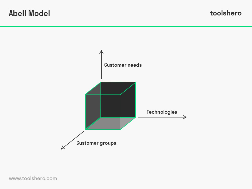 Abell Model Framework - toolshero