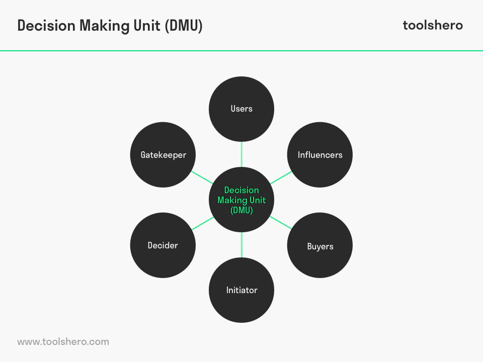 Decision Making Unit (DMU) by Philip Kotler - toolshero