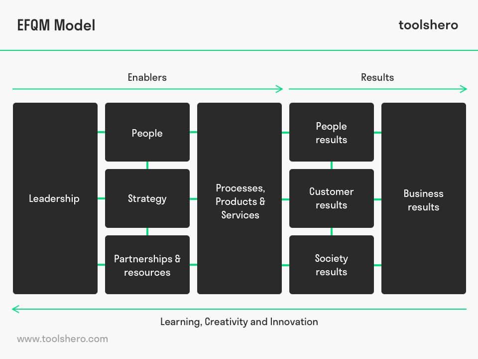 EFQM model example - toolshero
