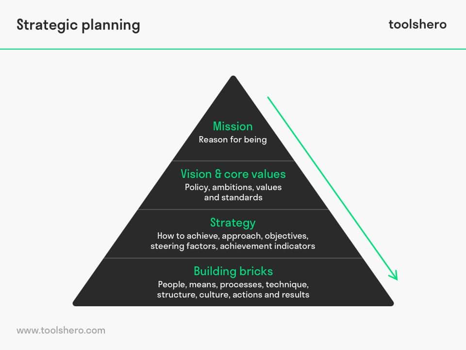 Strategic planning model - toolshero