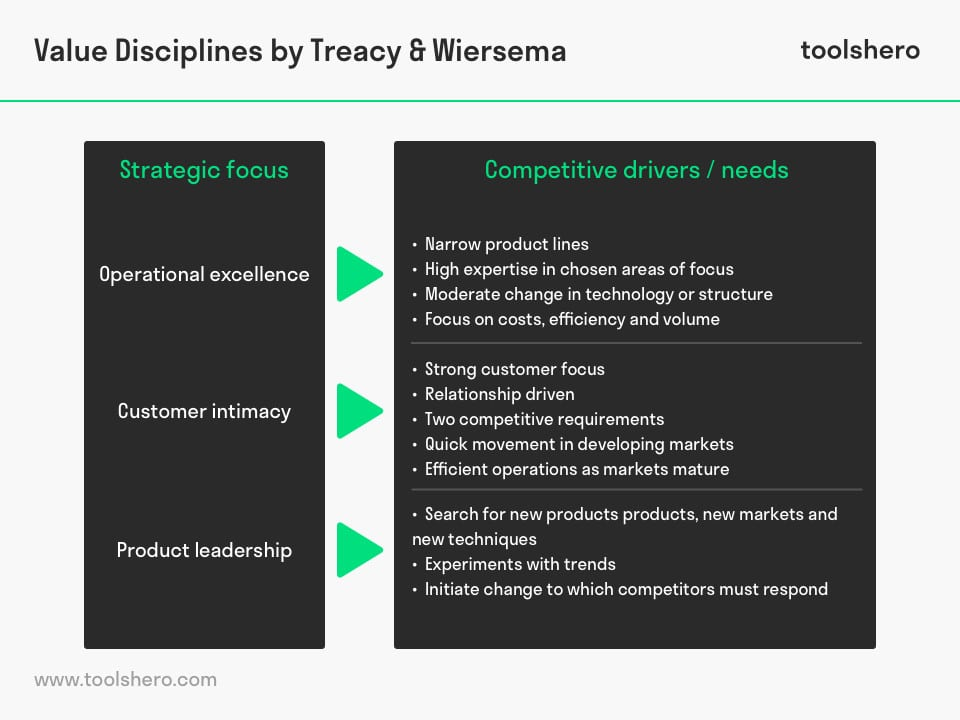 Value disciplines framework by Michael Treacy and Fred Wiersema model - toolshero