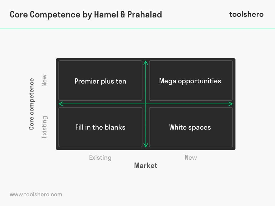 Core competence model Hamel Prahalad - toolshero