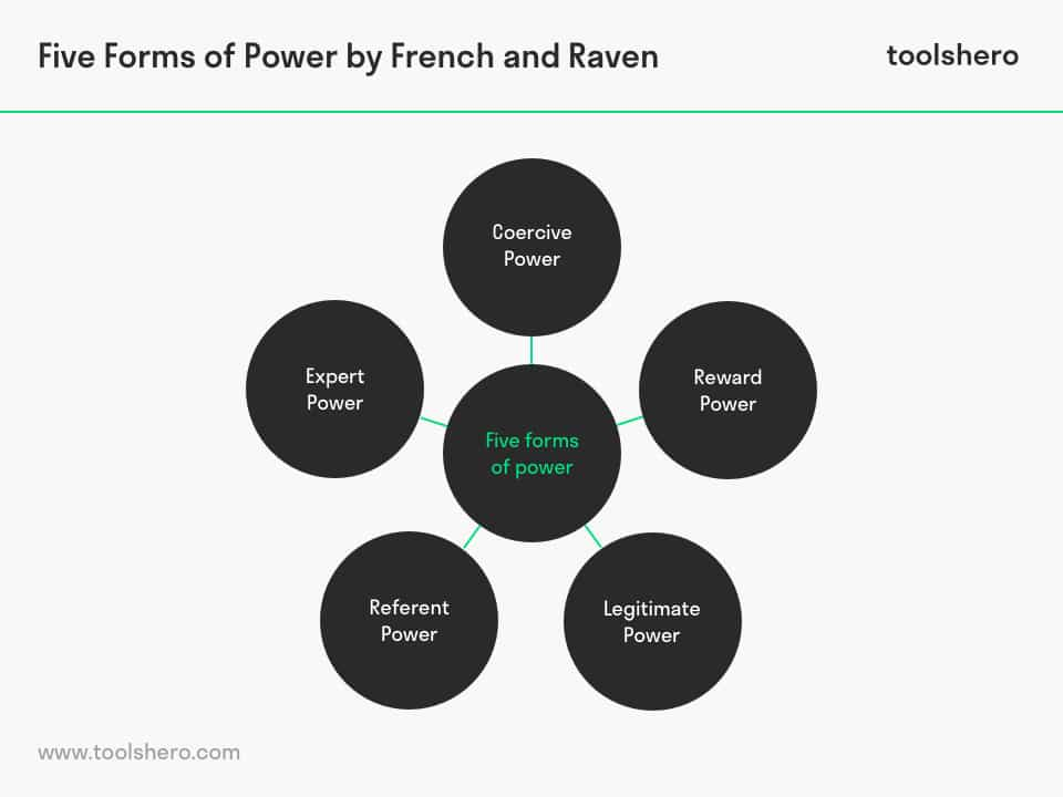 Five Forms of Power by French & Raven, a leadership theory