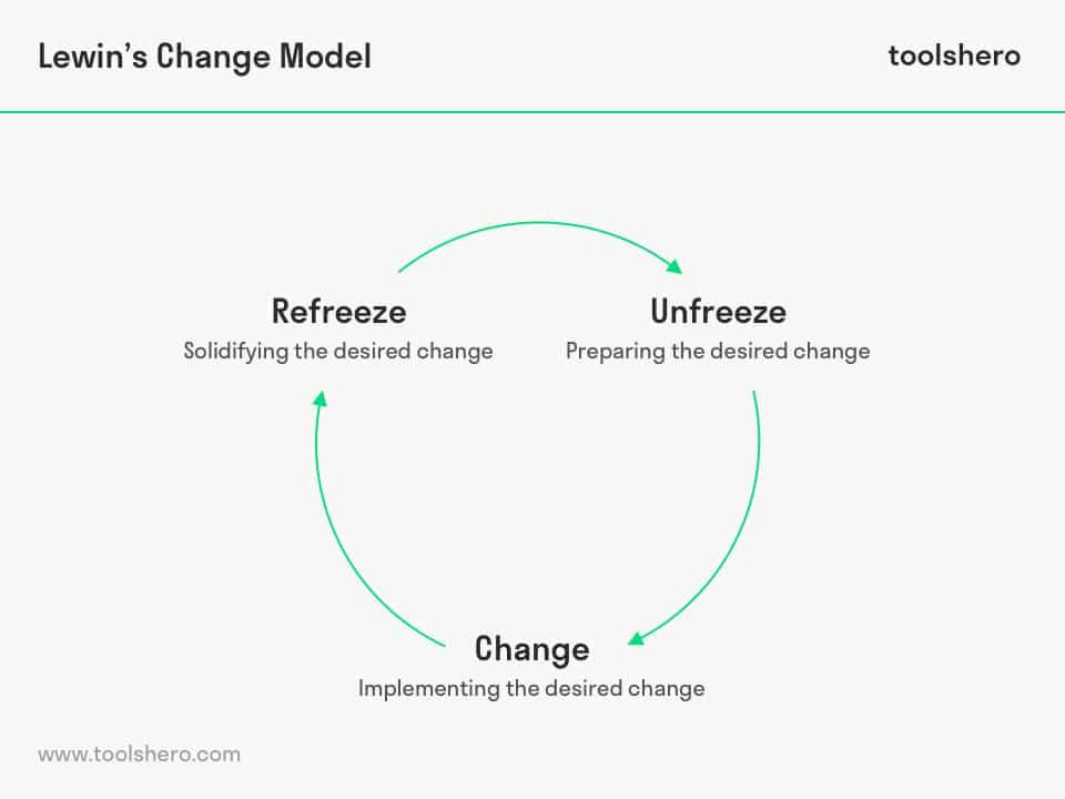 Lewin Change model phases - toolshero