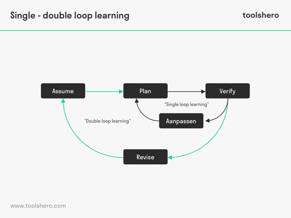 Single and Double loop learning - toolshero