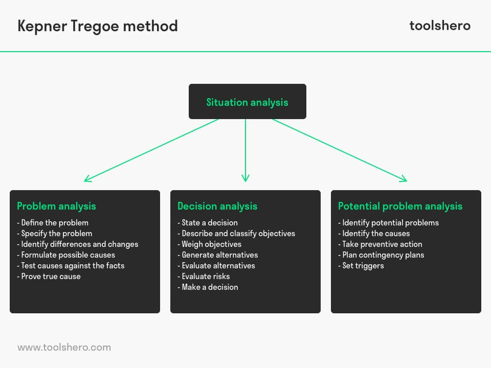 Kepner Tregoe problem solving method - toolshero