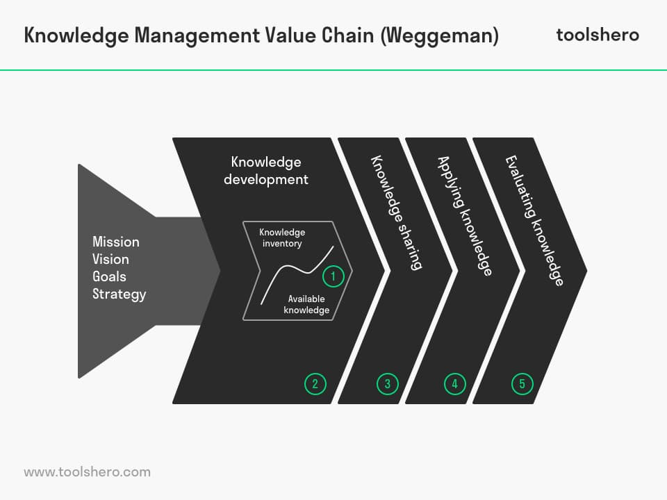 Knowledge Value Chain model - toolshero