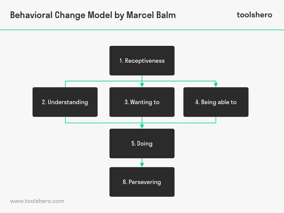 behavioral change model - toolshero