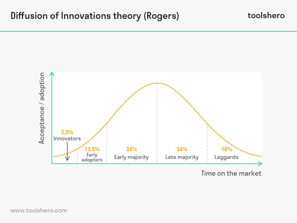 Diffusion of Innovations theory - toolshero