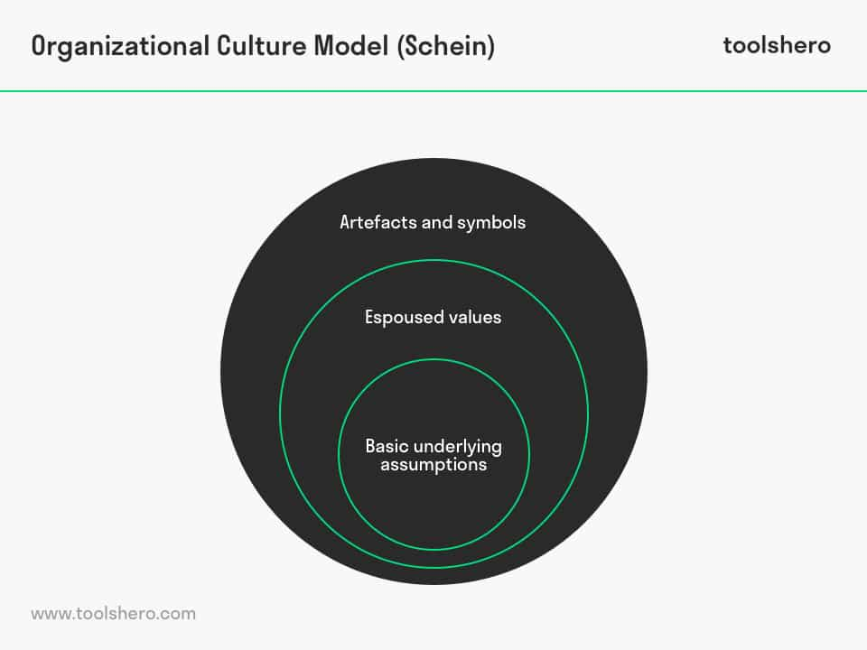 Organizational Culture Model By Edgar Schein Toolshero
