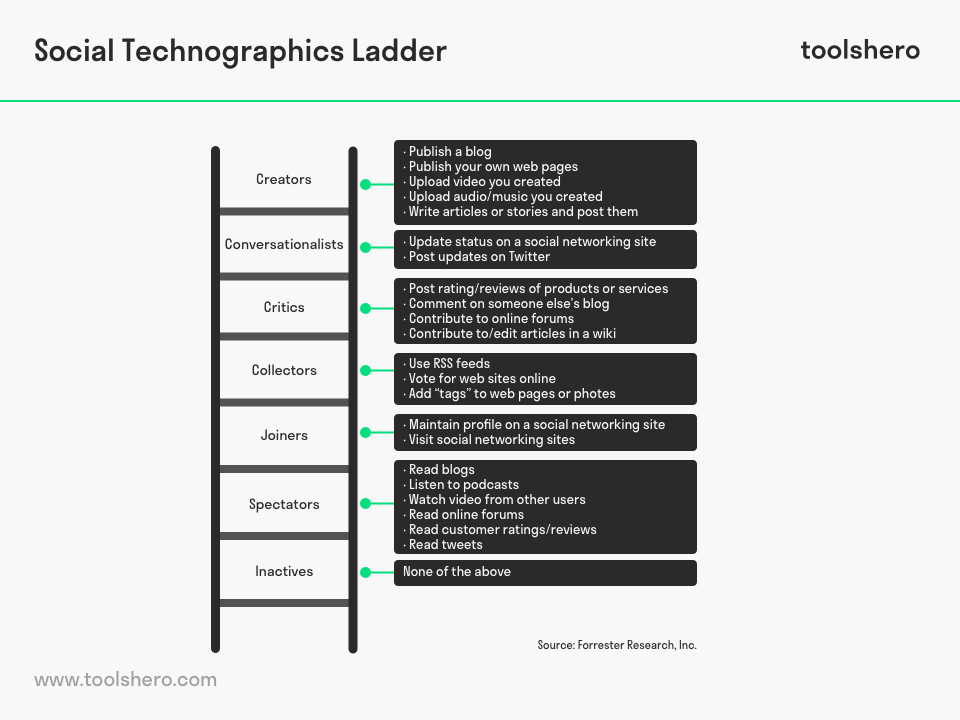 Social technographics ladder model - toolshero