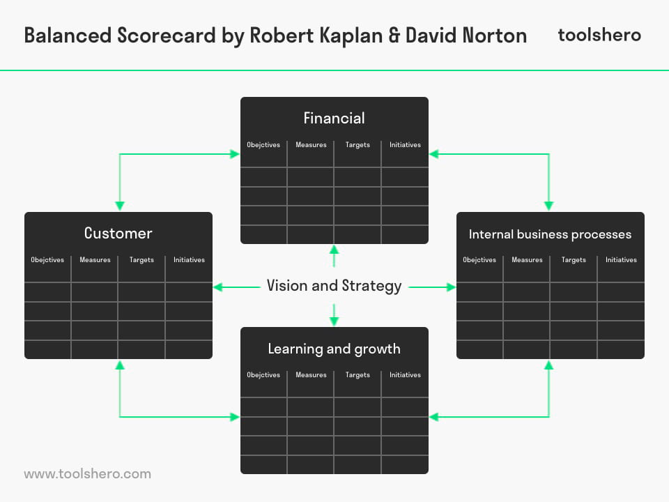 Balanced scorecard model template by kaplan and norton toolshero balanced scorecard model kaplan norton toolshero fbccfo Images