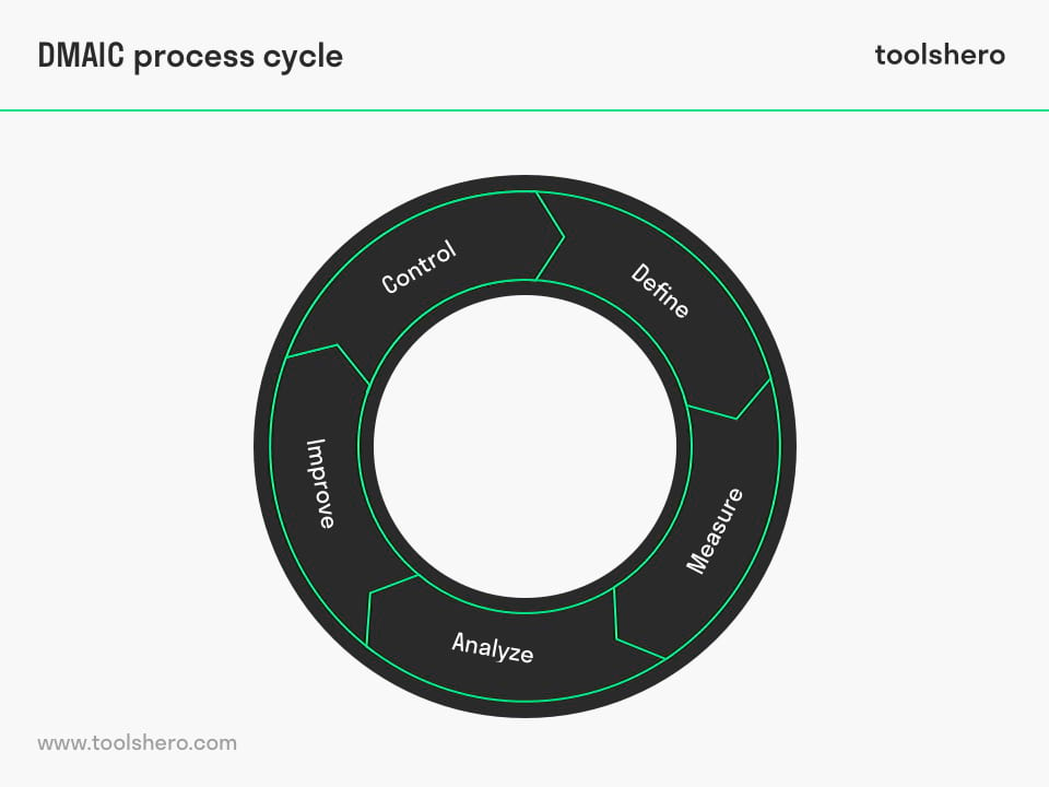 DMAIC process cycle - toolshero