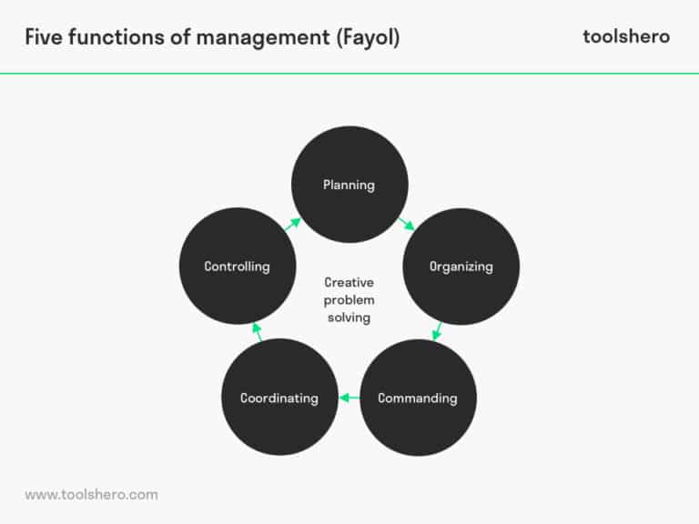 q2 2 functions of management