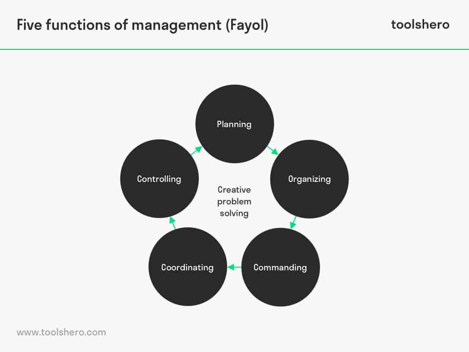 Five functions of management model by Henri Fayol - ToolsHero