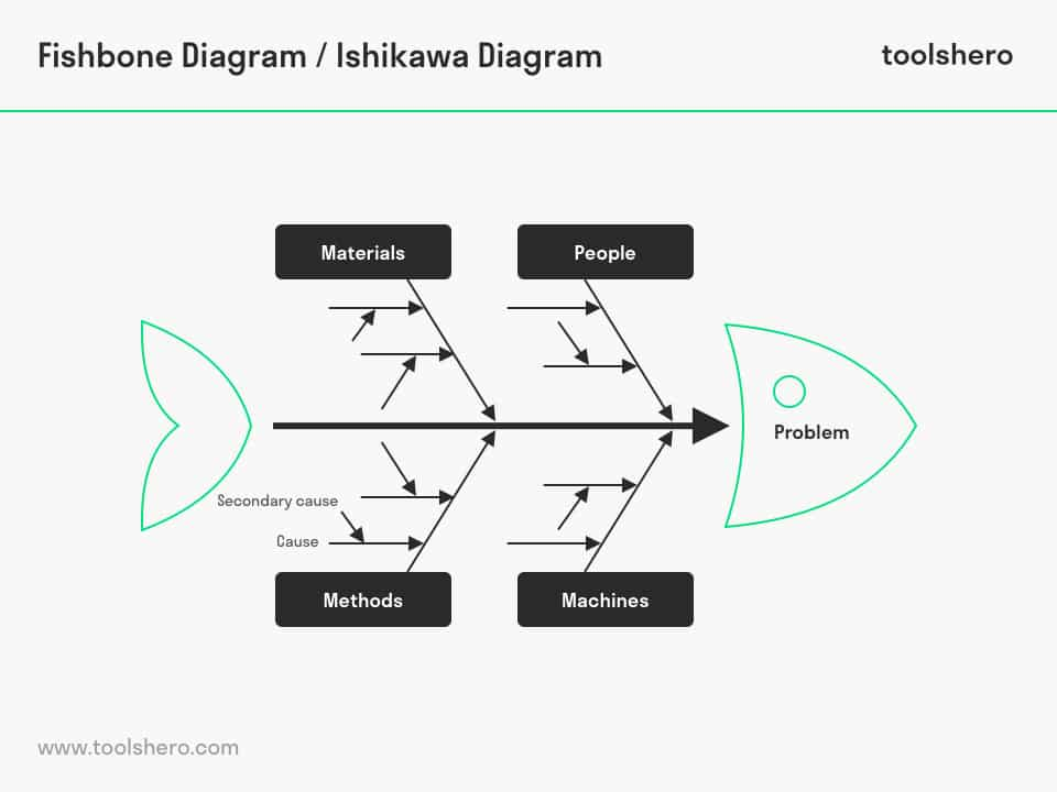 Fishbone Diagram example - toolshero