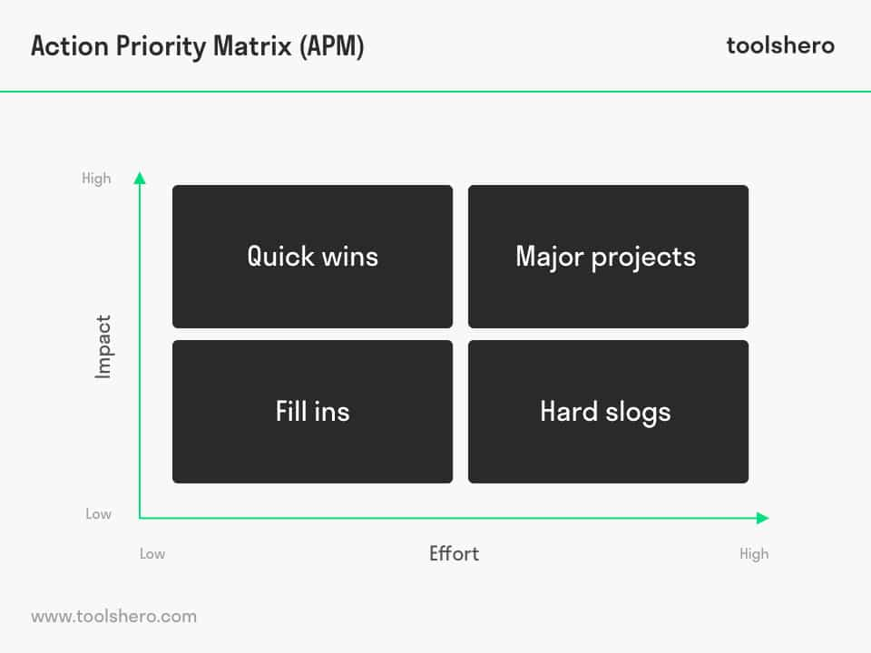 Action Priority Matrix template - ToolsHero