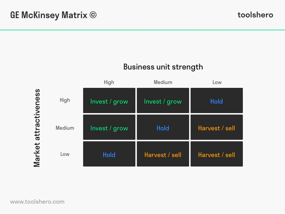 GE McKinsey matrix model example - toolshero