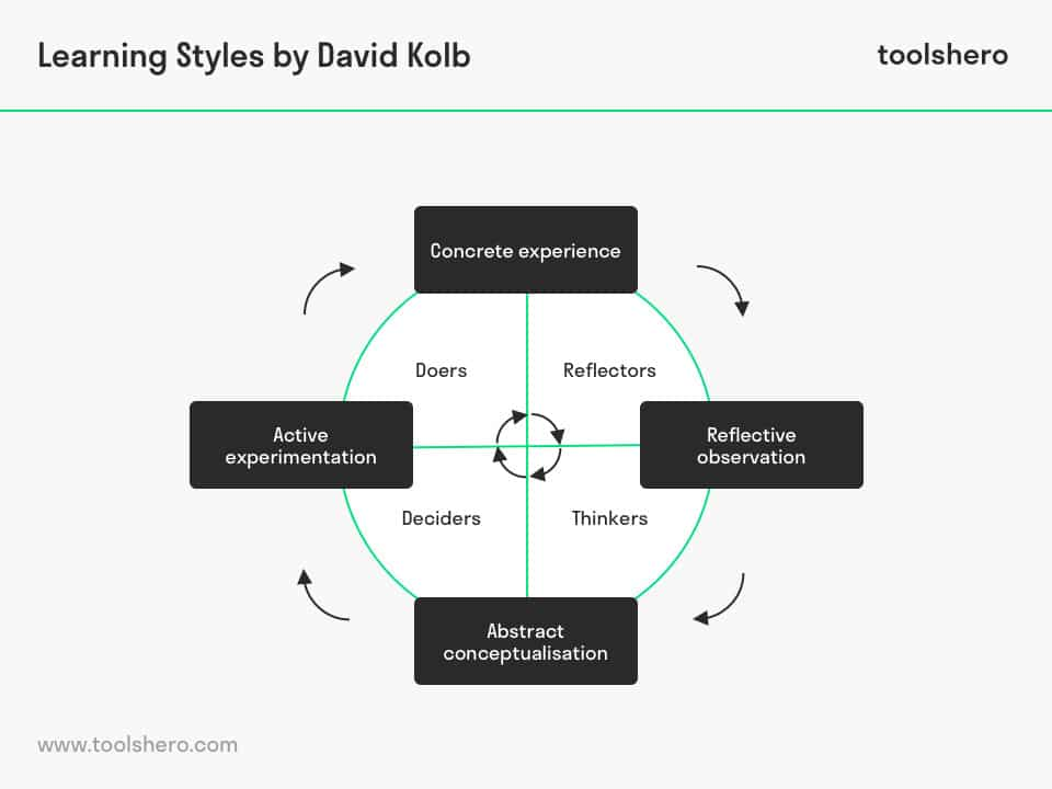 Learning styles theory by David Kolb - ToolsHero