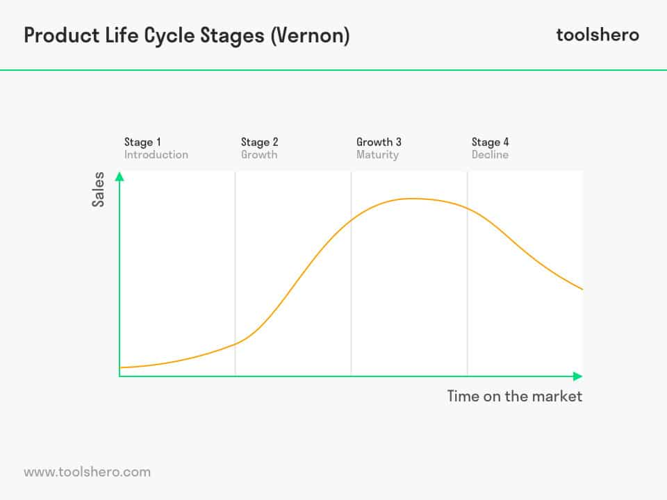Product Life Cycle Stages by Raymond Vernon - toolshero