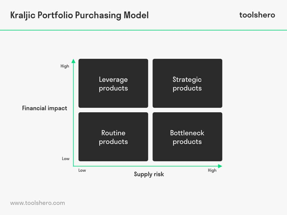 Peter Kraljic portfolio purchasing model - toolshero