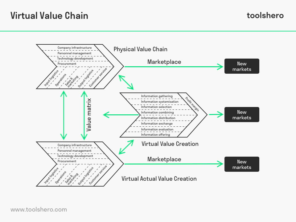 Virtual Value Chain model by Rayport and Sviokla - toolshero