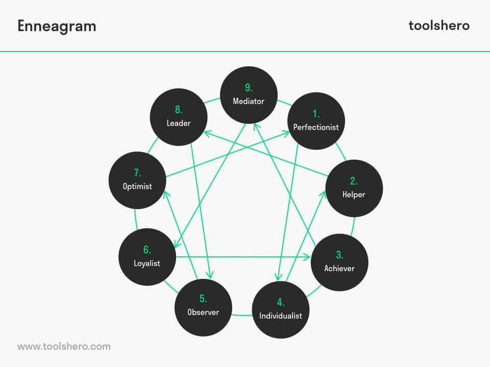 Enneagram test and types - toolshero