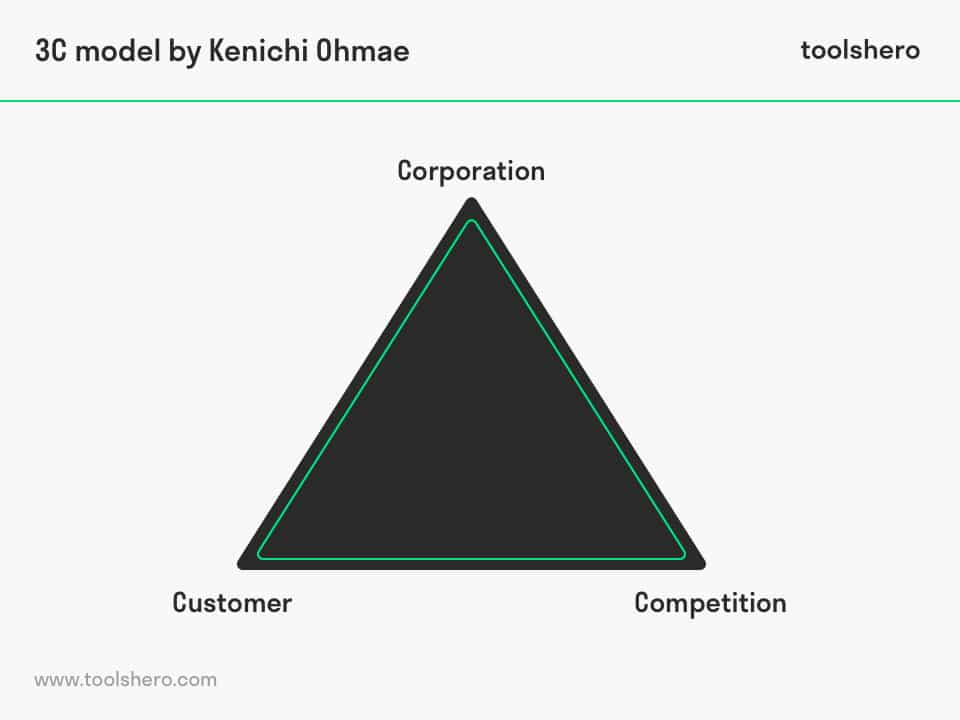Strategic Triangle by Kenichi Ohmae - ToolsHero