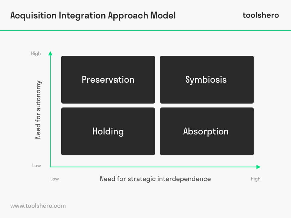 Acquisition integration approach model - toolshero