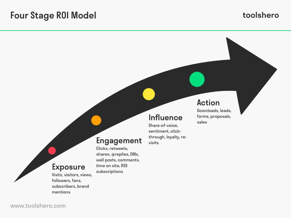 Four Stage ROI Model - toolshero