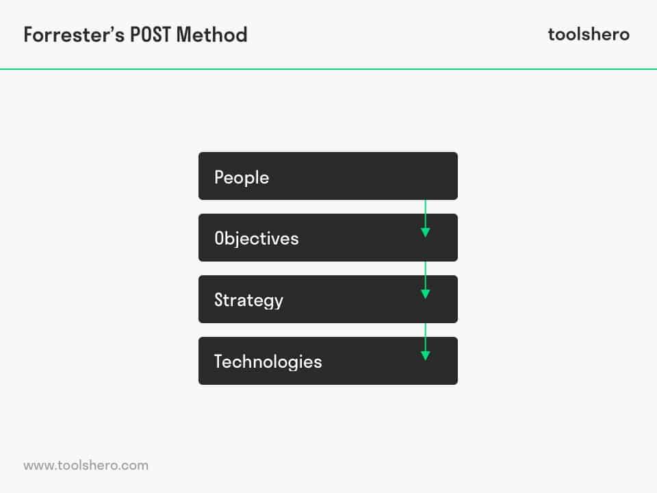 POST method model - toolshero