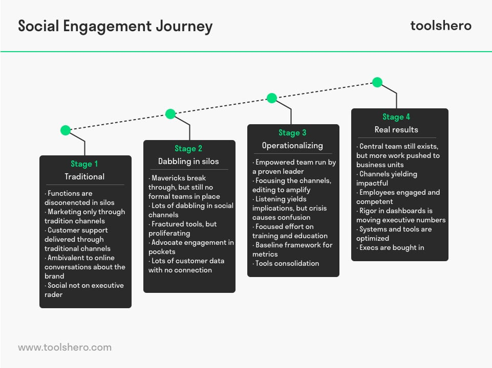 Social engagement journey stages - toolshero