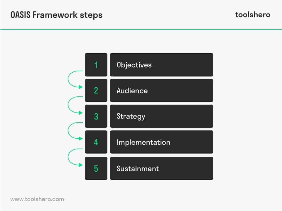 OASIS framework steps - toolshero