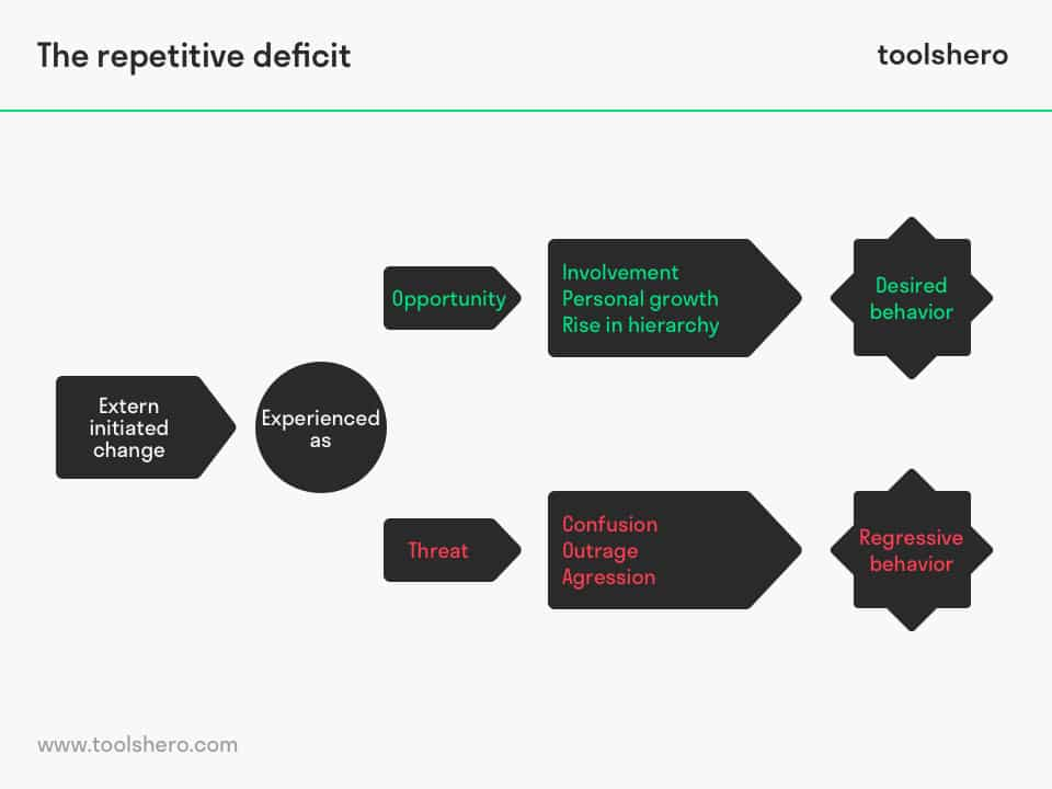 Repetitive deficit model - toolshero
