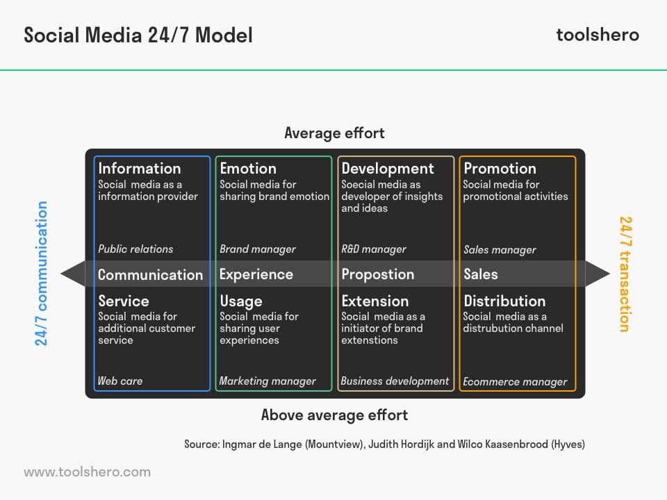 social media 24/7 model - toolshero