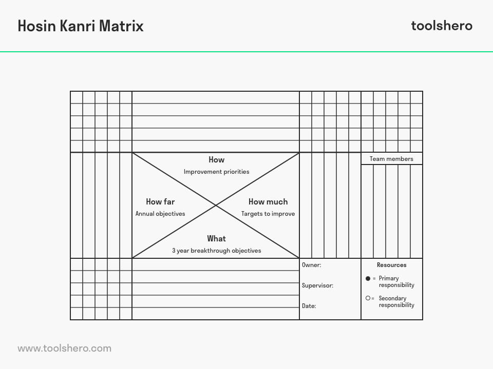 Hoshin kanri matrix model - toolshero