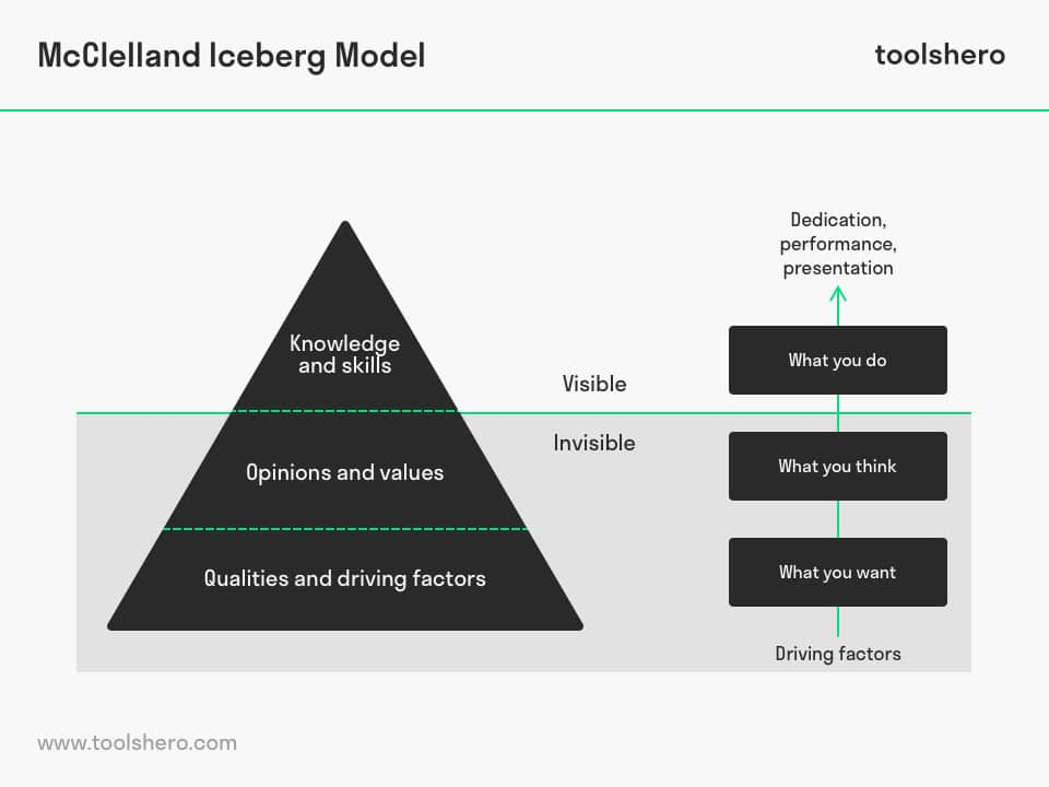 McClelland Theory of Motivation: the Iceberg model - toolshero
