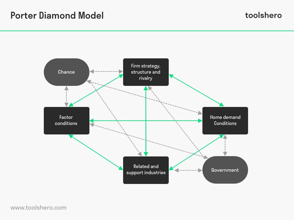 Porters Diamond Model Template