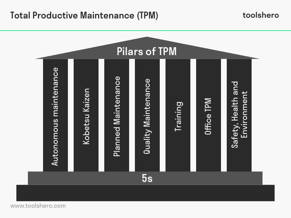 Total Productive Maintenance TPM pilars - toolshero