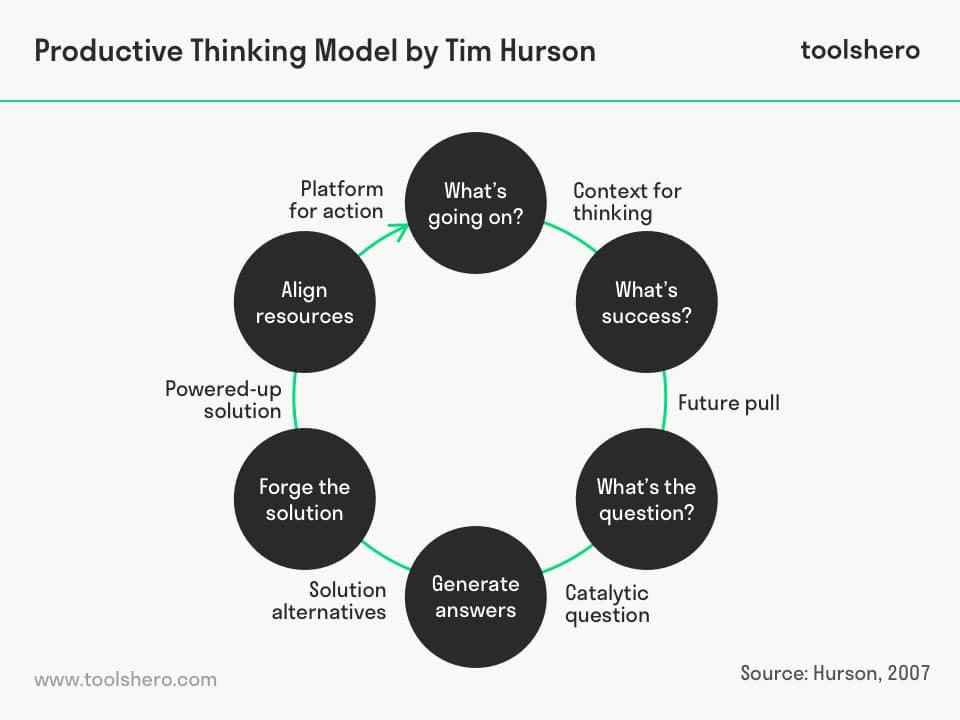 Productive Thinking model or Thinkx by Tim Hurson - toolshero