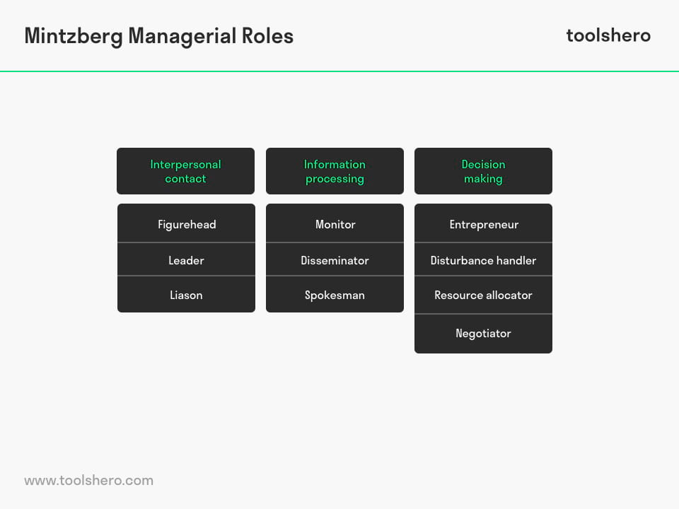 Mintzberg Managerial Roles, a great executive & manager tool
