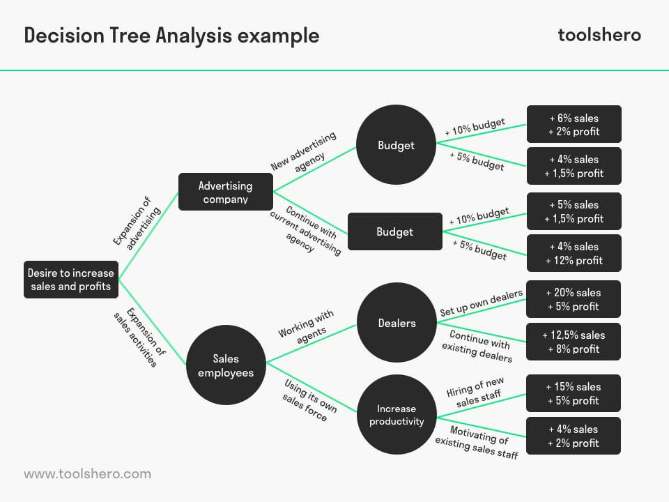 Decision tree analysis example - toolshero
